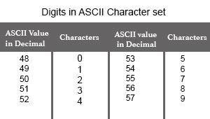 Digits in Python Chracter Set